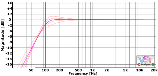Low-cut transitions at around 100hz