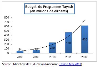 Le programme Tayssir au Maroc (2/6)