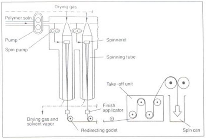 Dryspinning @ Vartest Laboratories