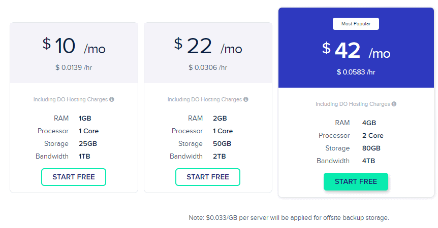 Managed Cloud Hosting Pricing Pay as You Go Plans