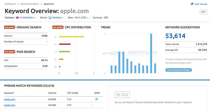 apple.com keyword overview