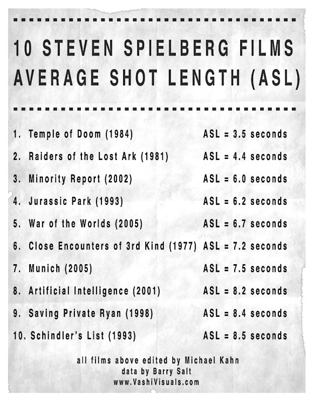Average Shot Length
