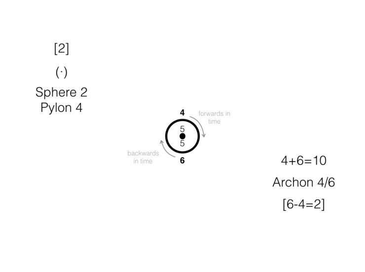 2nd Sphere