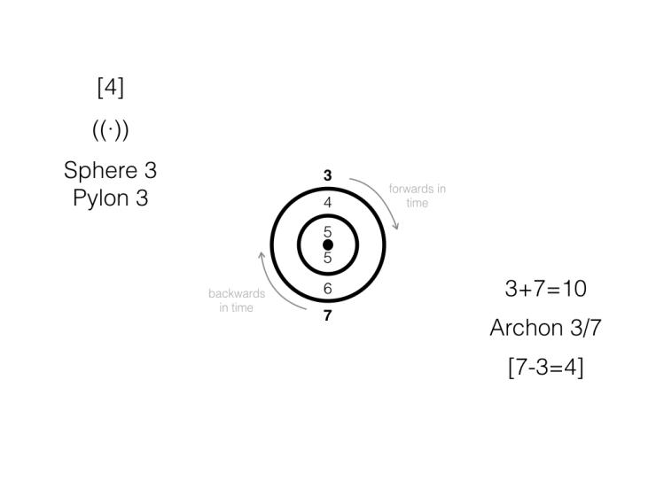 3rd Sphere
