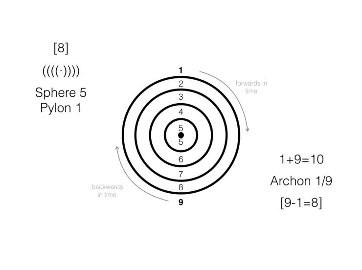 5th Sphere