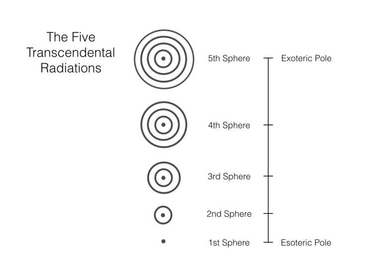 Five Transcendental radiation