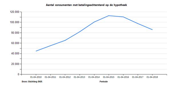 Stichting BKR: 12% minder mensen met betalingsachterstand op hypotheek