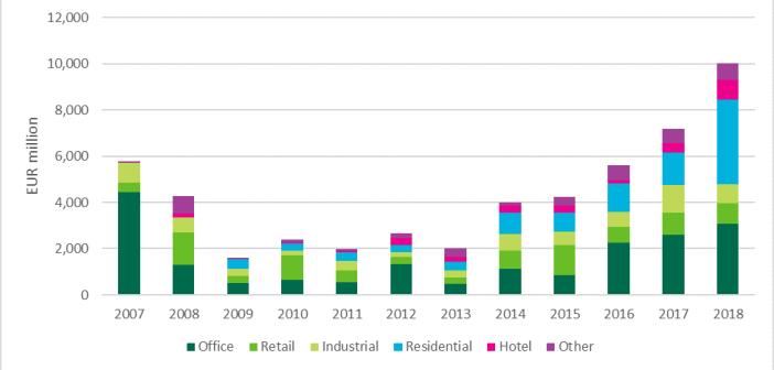Beleggingsvolumes In Nederland per sector, H1 2018