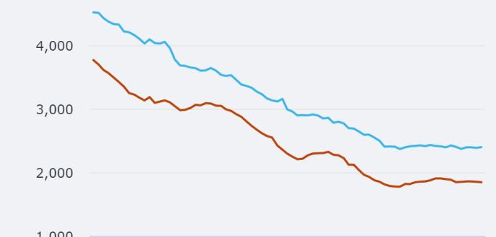 Hypotheekrente sinds lange tijd stabiel