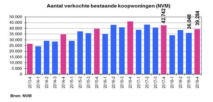 NVM: Meer mensen zetten hun woning te koop