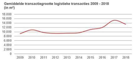 Logistiek rapport Cushman Wakefield brengt veranderende sector en logistieke corridors in kaart