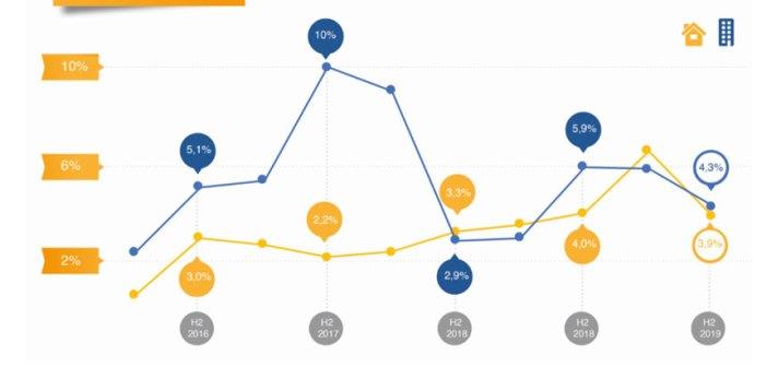 VGM NL en NVM: Ondanks krapte gematigde prijsstijging in vrije huursector