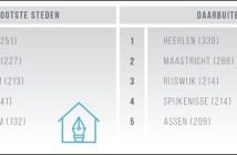 Colliers: Lege winkels in binnensteden bieden plek voor 10.000 woningen