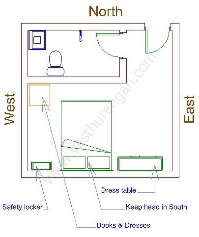Bedroom door direction vastu Master bedroom in north west direction