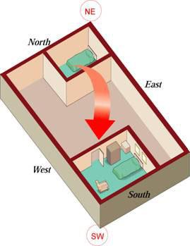 Vastu Shastra Bedroom In North East