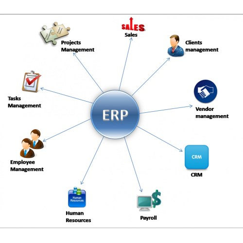small resolution of sap erp enterprise resource planning