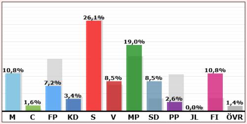 Resultat i valet till EU-parlamentet 2014: Henriksdalsberget