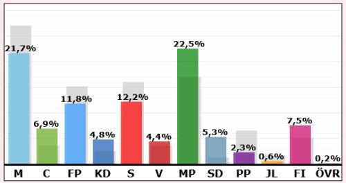 Resultat i valet till EU-parlamentet 2014: Kvarnholmen, Finnboda och Finnberget