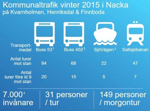 Statistik som visar antal turer på bussar, Saltsjöbanan och SjöVägen jämfört med antal invånare i Henriksdal, Finnboda och Kvarnholmen