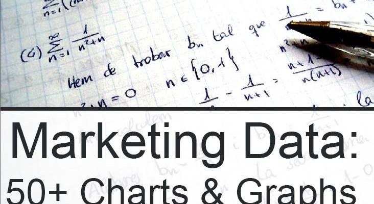 50 графики: Mаркетинг в социалните медии
