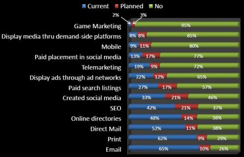 2012-marketing-channels-plans1