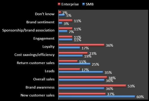 digital-and-social-media-marketing-priorities-2012