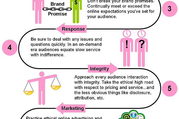 Осемте компонента на доверието