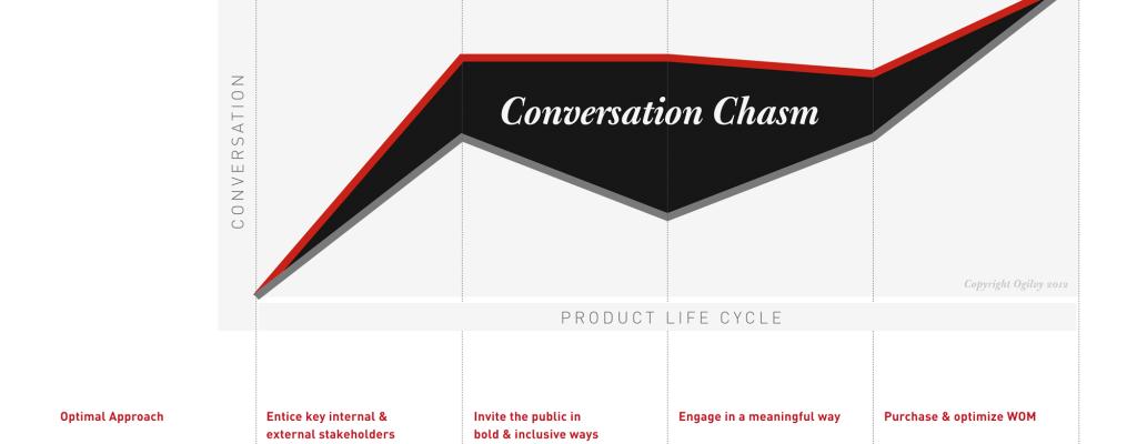 Комуникационната пропаст при представяне на продукт