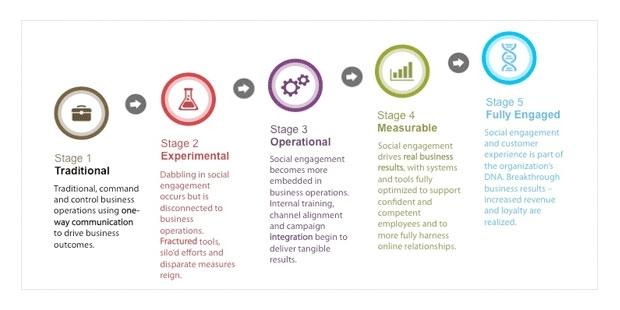 Петте етапа на социална еволюция