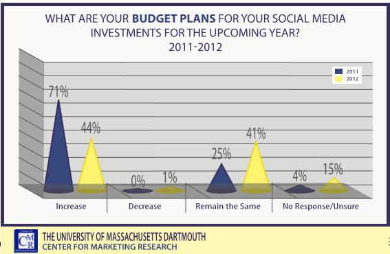 бюджет социални медии inc. 500