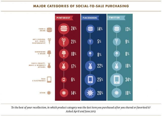 Social to sale: Categories