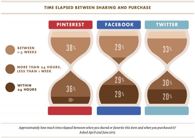 Social to sale: Tiem elapsed