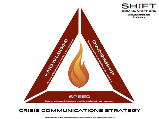 кризисна комуникация схема
