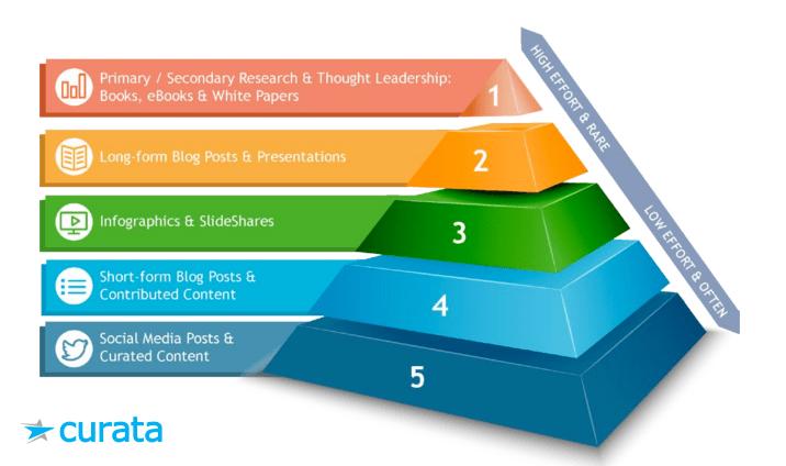 content marketing pyramid curata