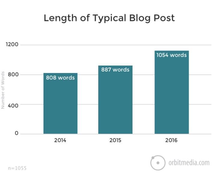 дължина блог постове