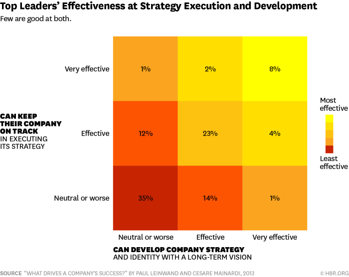 strategy execution effectiveness