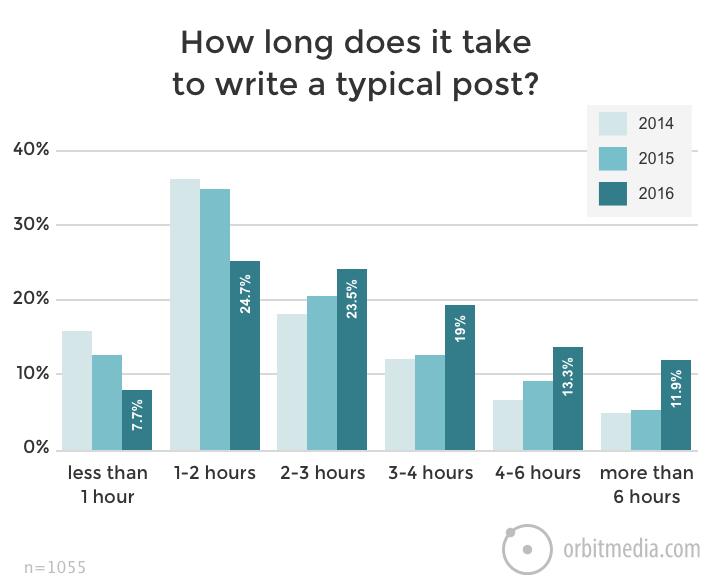 време за писане на пост