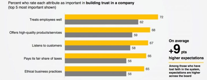 business requirements edelman trust baromether