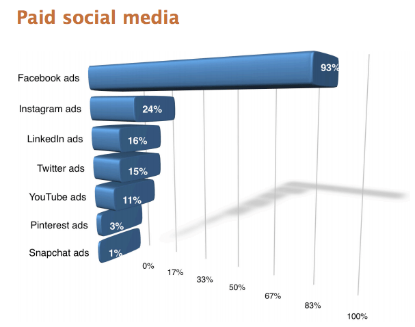 social media examiner industry report