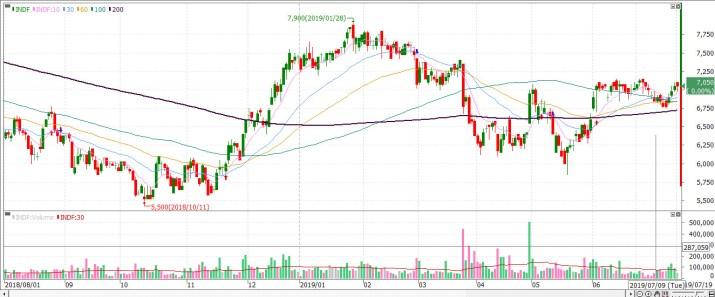 Chart INDF