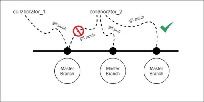 Ilustrasi penggunaan pull pada Git