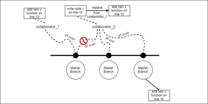 Ilustrasi problem pull dan push pada Git.