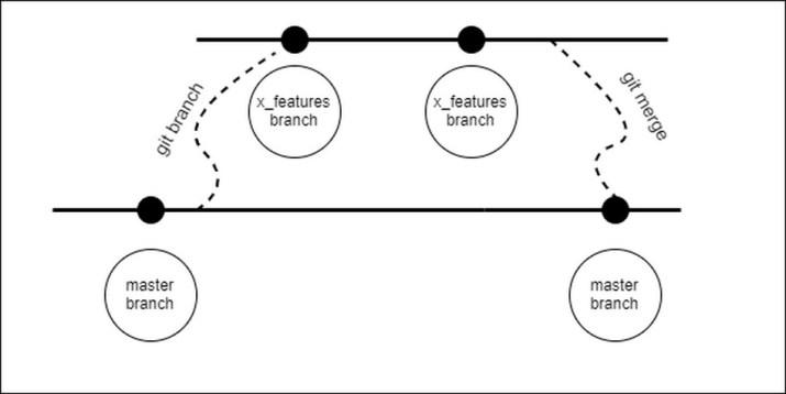Ilustrasi sistem branch pada Git