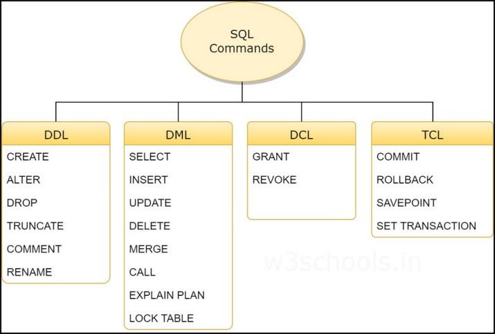 Perintah-perintah penting pada MySQL