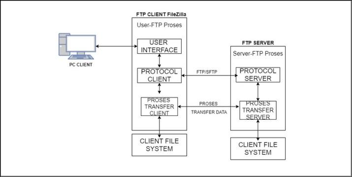 Cara menggunakan FileZilla illustrasi_FileZilla