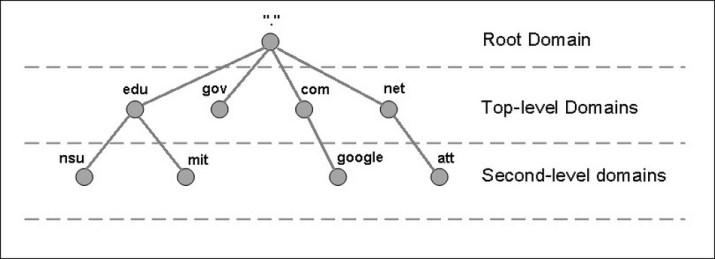 Pengertian DNS 2_hierarki_dns