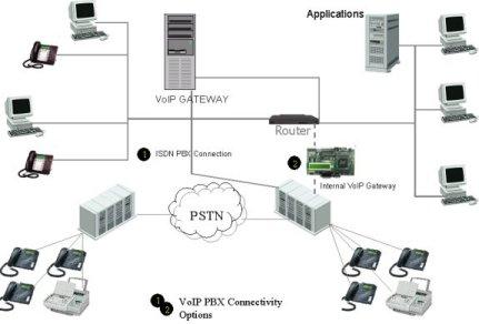 Voice over IP planen, realisieren, betreiben