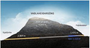 Hægur gangur í greftri Vaðlaheiðarganga
