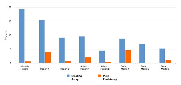 Analytics BatchRuns