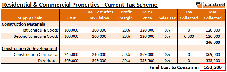 How GST Will Impact Home Prices & The Property Market